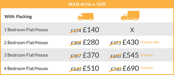 Prices on Man with a Van Removal Services in Roehampton